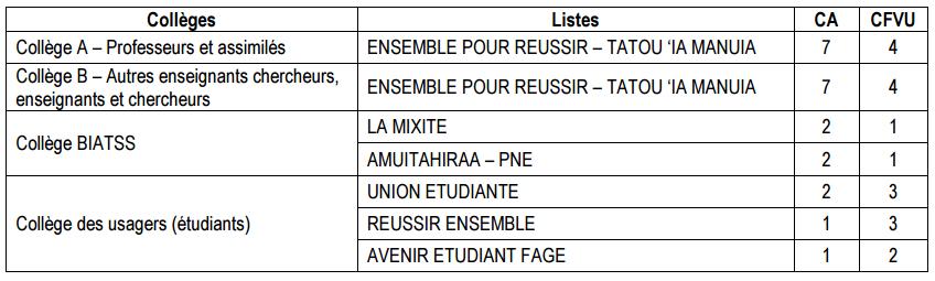 UPF : les résultats de l'élection des représentants au sein des trois instances centrales