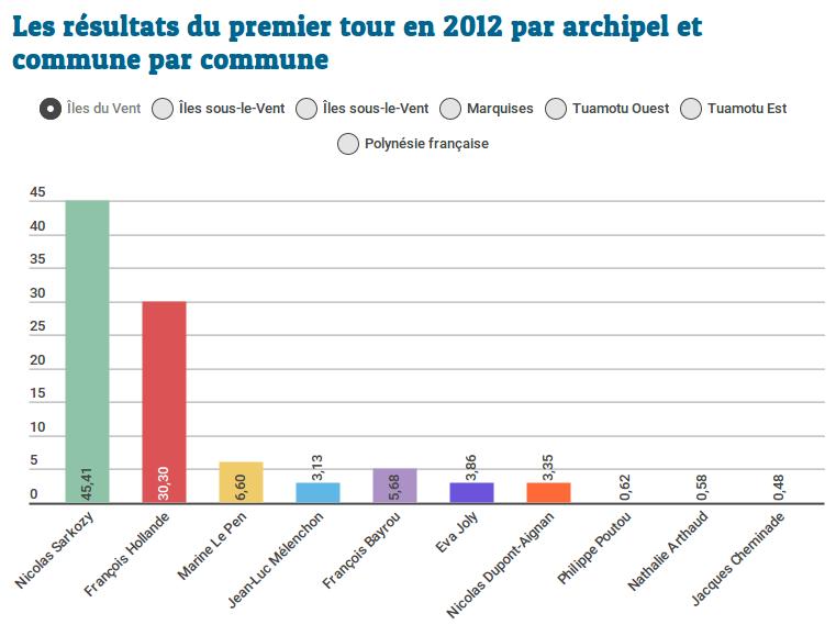 Présidentielle : retour sur les résultats de 2012 commune par commune