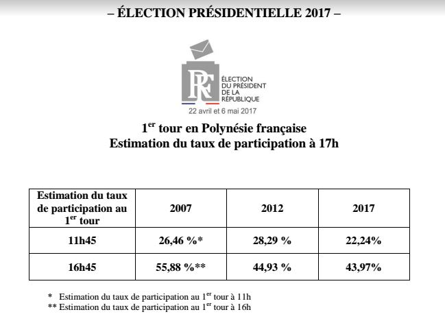 La participation se redresse à 17h