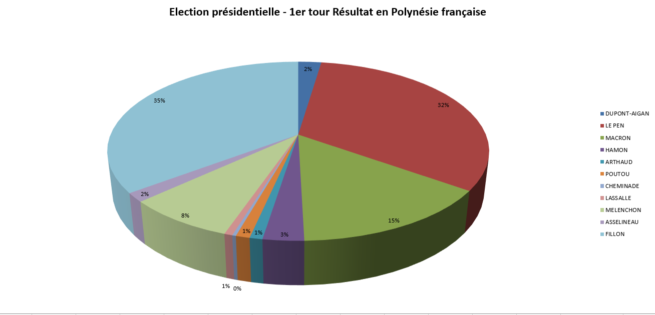 Présidentielle 2017 : 61,06 % d'abstention en Polynésie