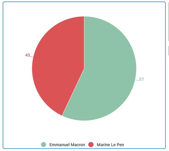 Emmanuel Macron en tête dans les trois circonscriptions législatives