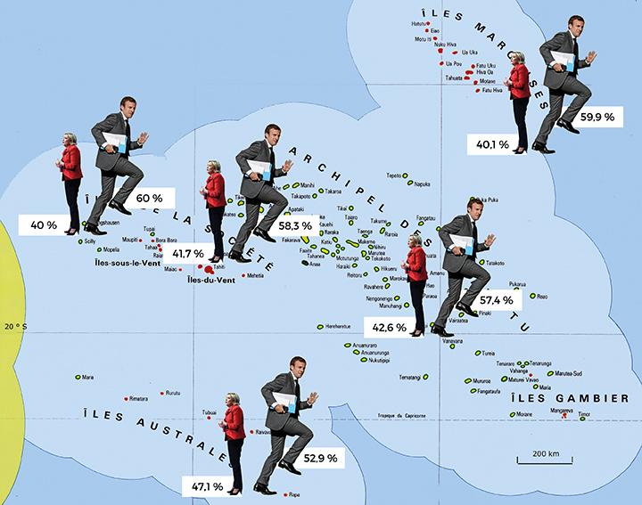Le vote Emmanuel Macron est arrivé en tête dans les cinq archipels polynésiens et dans les trois circonscriptions législatives, samedi en Polynésie française.