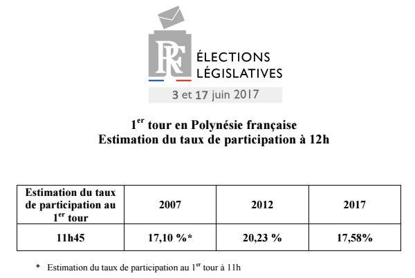 Législatives : participation sous les 18% à midi