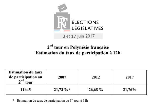 Législatives : la participation sous les 22% à midi