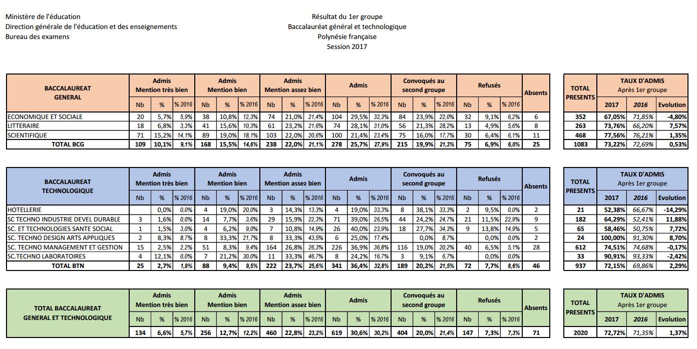 Bac 2017 : statistiques des filières Générale et Technologique en Polynésie