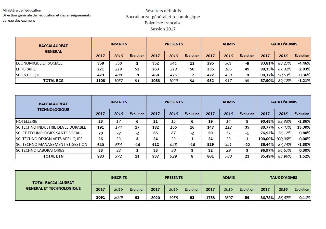 Bac 2017 : résultats définitifs des filières Générale et Technologique en Polynésie