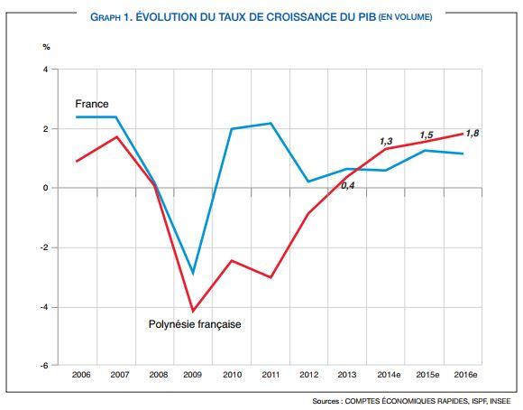 Evolution du PIB en Polynésie (rouge) et en France métropolitaine (bleu)