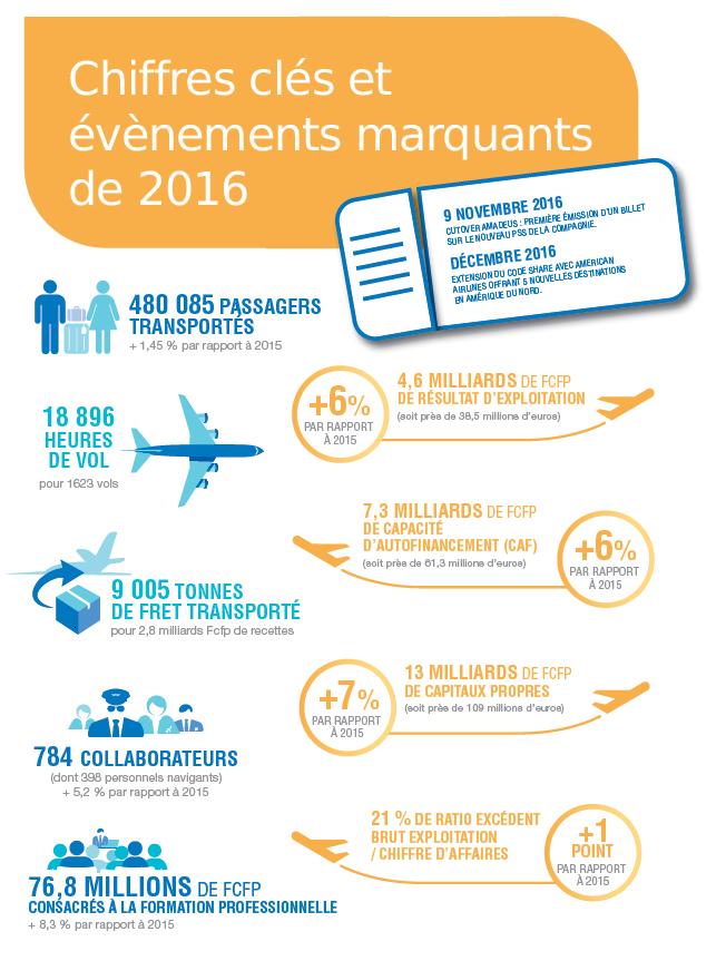 Air Tahiti Nui a fait 2,2 milliards de bénéfices en 2016