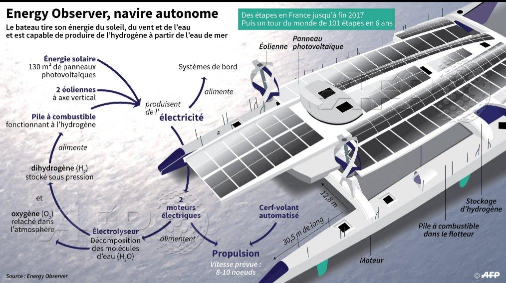 """Energy Observer : des perspectives """"assez incroyables"""" pour la filière hydrogène (Philippe)"""