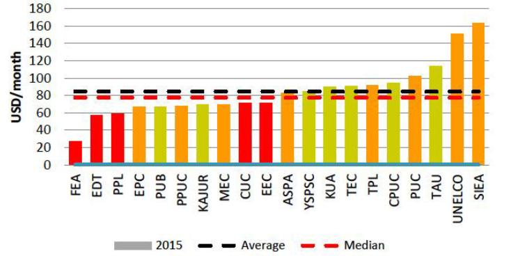 La Polynésie présente  le deuxième tarif le moins cher pour les clients particuliers consommant moins de 200 kWh/ mois.