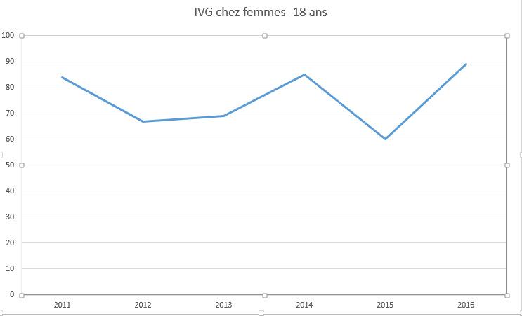 L'interruption volontaire de grossesse légale en Polynésie depuis 2001