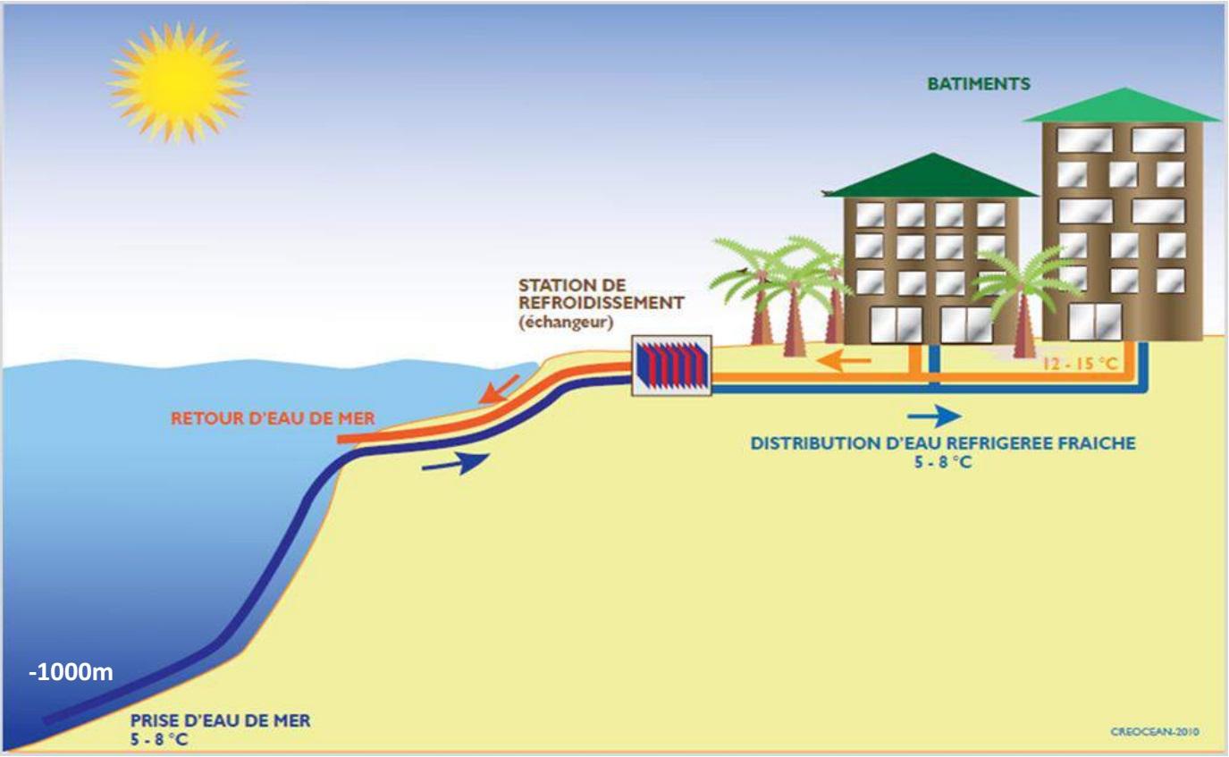 Fonctionnement du Swac (schéma de la présidence).