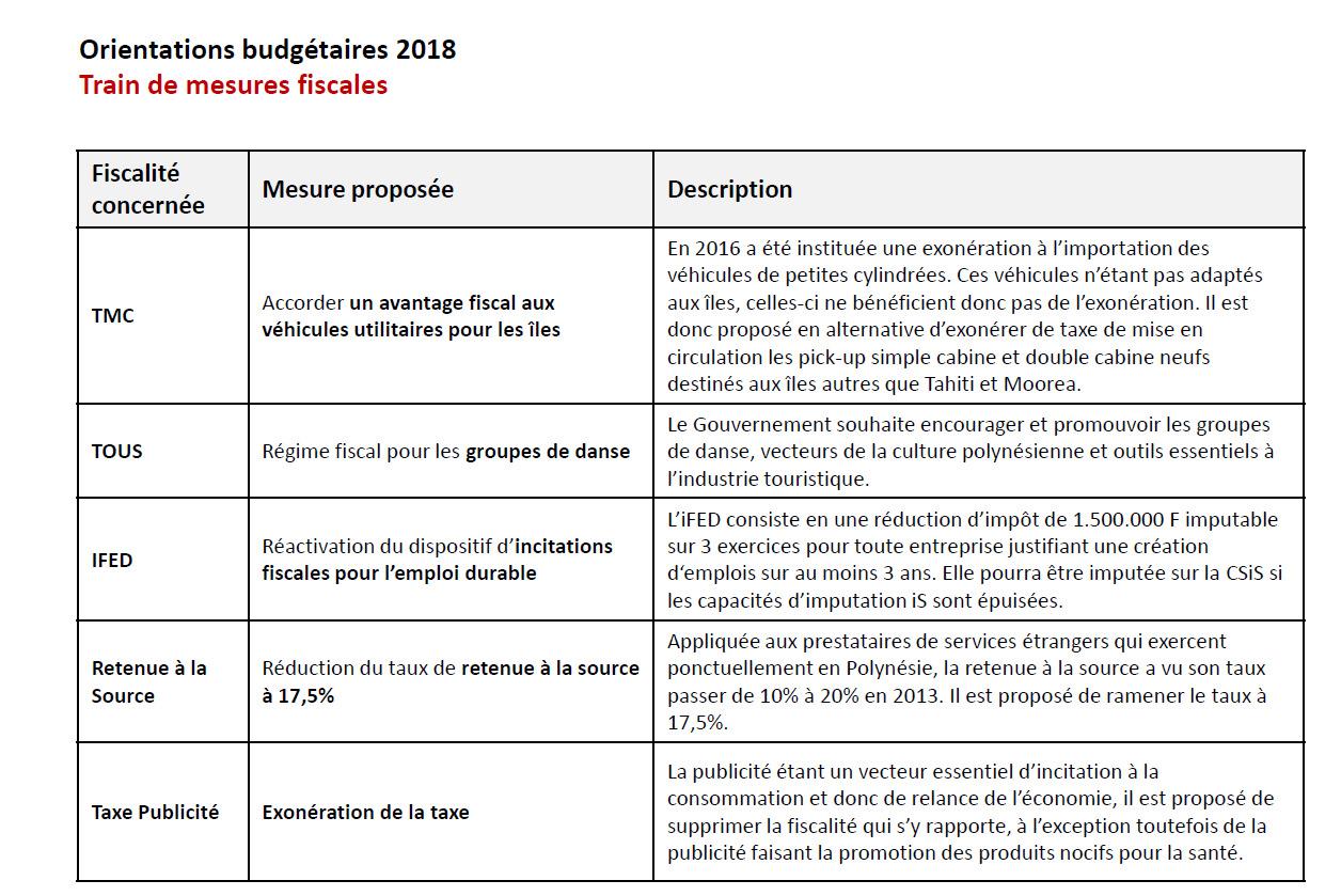 Les allègements fiscaux prévus par le Pays
