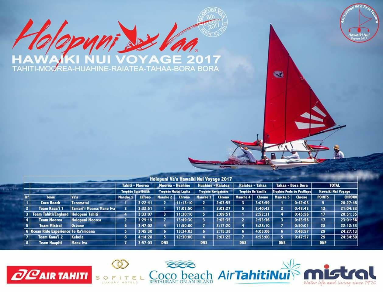 Le classement final Hawaiki Nui Voyage 2017