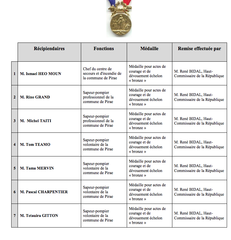 Sainte-Barbe: Dix sapeurs-pompiers récompensés
