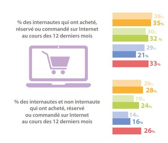 La proportion d'internautes qui a acheté un bien sur un site de e-commerce.