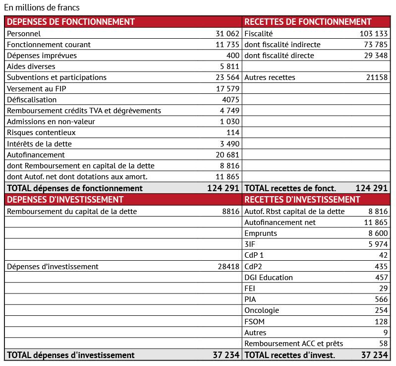 Le budget de la Polynésie française sera de 161,5 milliards en 2018
