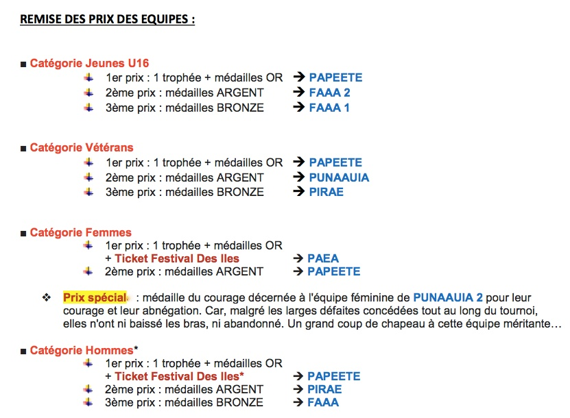 Futsal – 4e Top Nike: Papeete devant Pirae et Faa'a