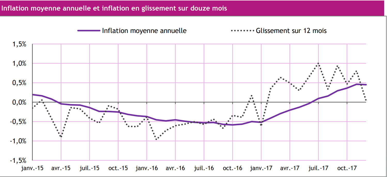 Economie : l'indice des prix à la consommation à la hausse en décembre 2017