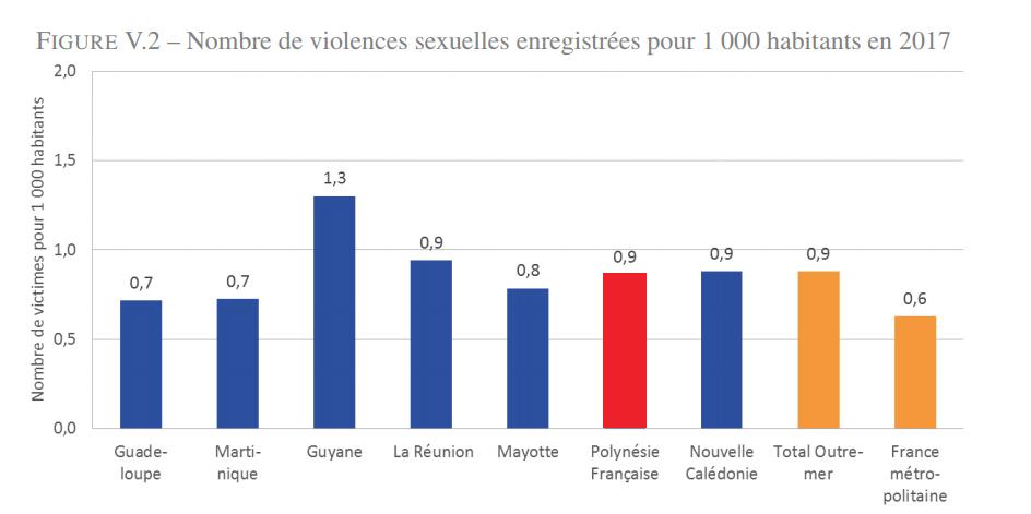 Les violences intrafamiliales encore trop nombreuses