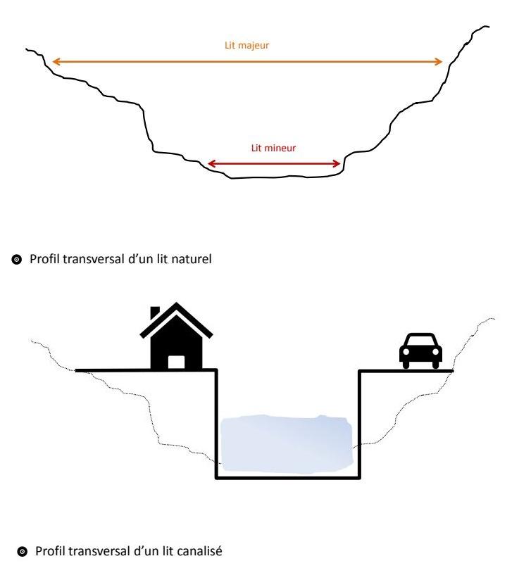 Schéma du lit majeur de la rivière avant et après canalisation, par le docteur Matthieu Aureau