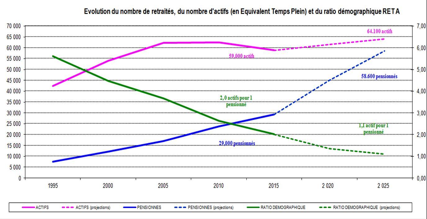Evolution du ratio démographique actifs/retraités.