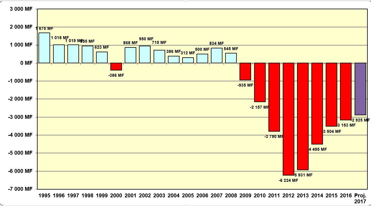 """Evolution du résultat technique de la caisse de retraite """"tranche A"""" du Régime général des salariés (en millions Fcfp)."""