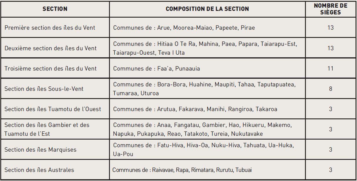 La Polynésie française représente une circonscription unique, divisée en huit sections.
