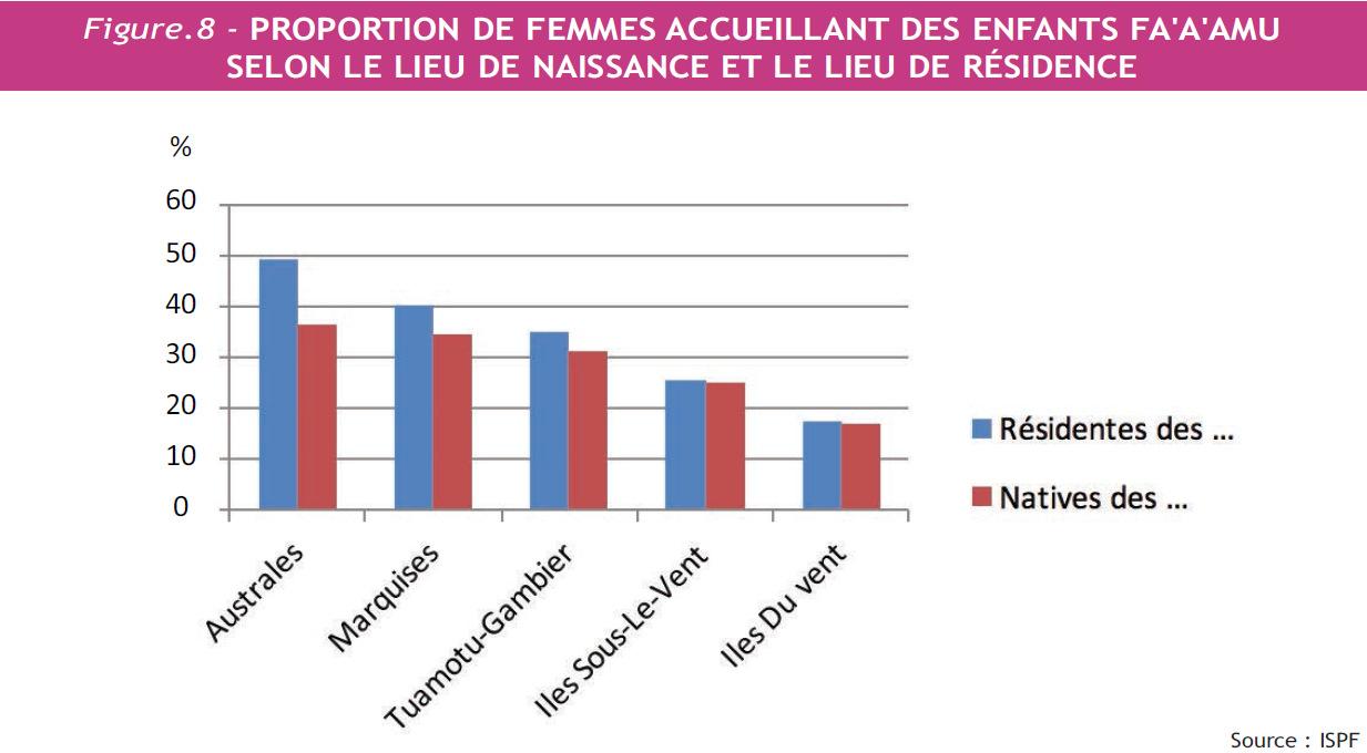 11% des femmes de plus de 35 ont Fa'a'amu