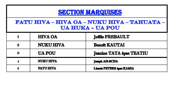 Elections territoriales 2018:  la liste officielle du Tapura Huiraatira