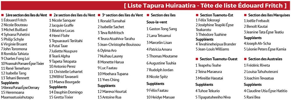 Territoriales 2018 : la liste du Tapura Huiraatira