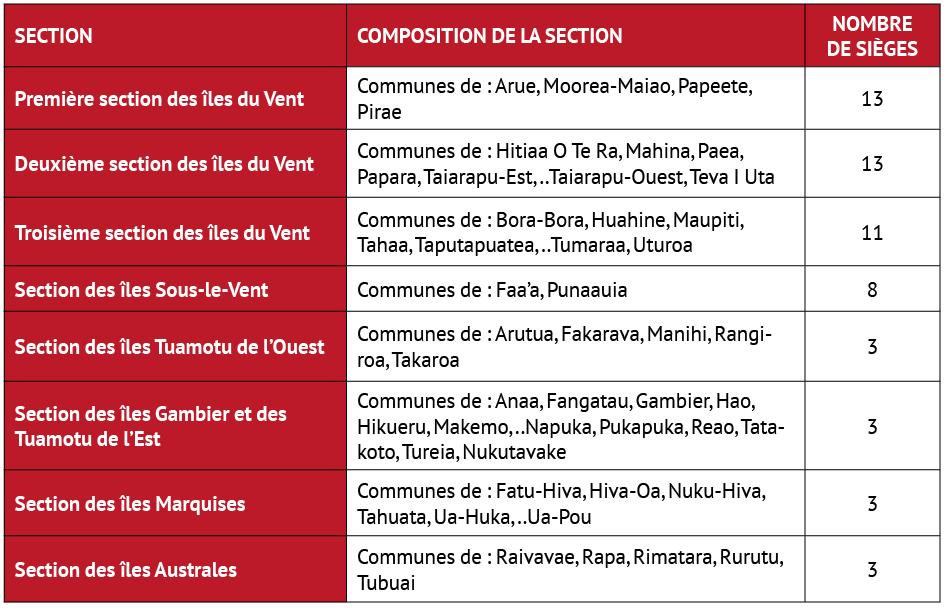 La répartition de 57 sièges de l'assemblée de la Polynésie française définie par la loi organique de 2011.