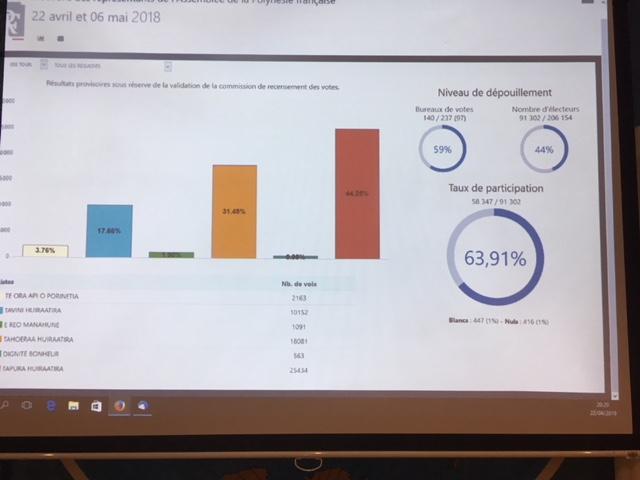 Résultats du premier tour des élections Territoriales : Le Tapura en tête suivi du Tahoeraa