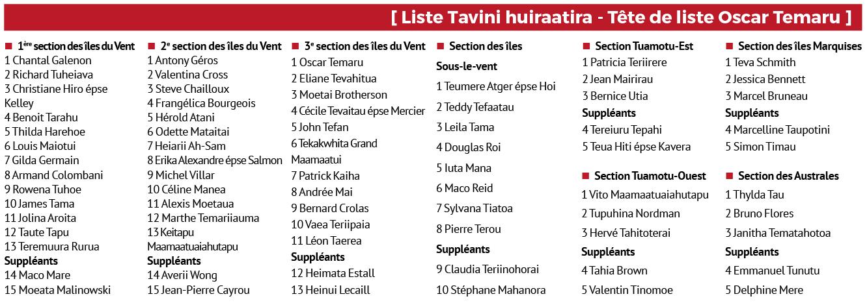 Le Tavini a déposé sa liste sans aucun changement