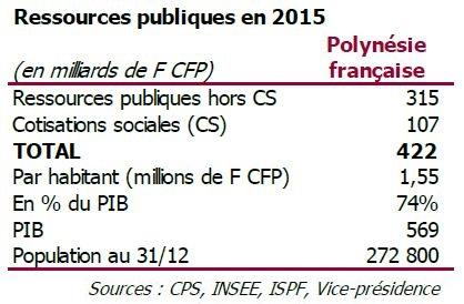 Avec les dépenses de l'Etat, du Territoire, des communes, des administrations et de la CPS, la dépense publique a atteint 422 milliards Fcfp en 2015.