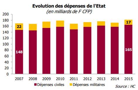 Les dépenses militaires avoisinaient encore 60 milliards de francs au début des années 1990, pour se réduire progressivement à 22 milliards de francs en 2007 puis 17 milliards de francs en 2015. Par contre les dépenses civiles de l'État s'élèvent à 165 milliards de F CFP en 2015 (148 milliards de F CFP en 2007)