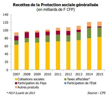 Face à l'alourdissement continu des dépenses, les financements de notre protection sociale sont en hausse constante depuis 2007.