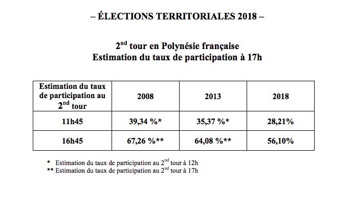 Territoriales: A 17 heures les taux de participation est estimé 56,10%