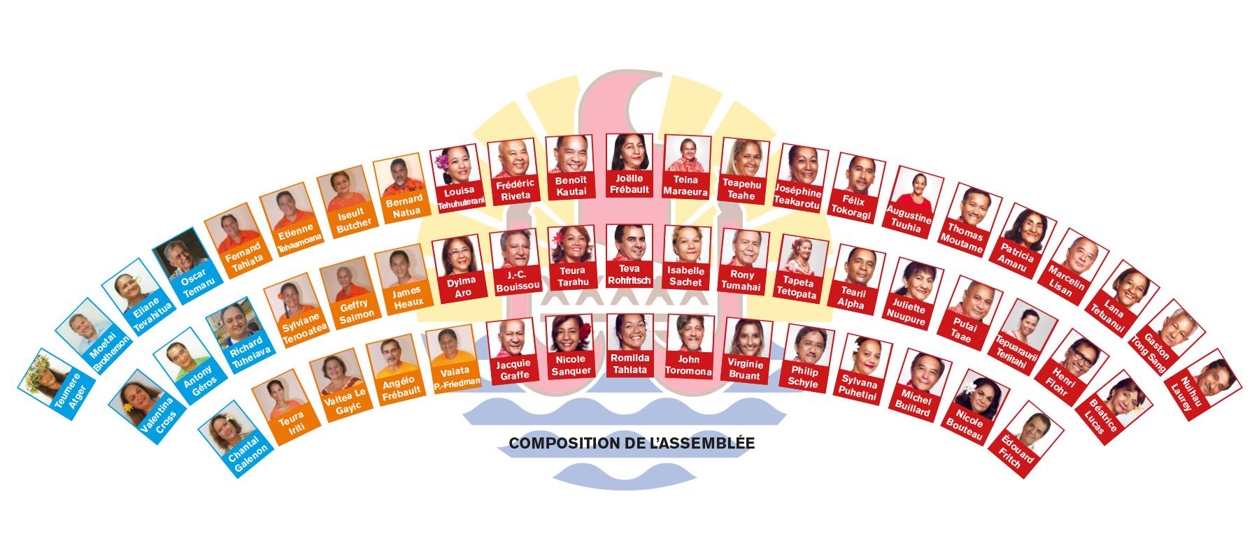 Territoriales 2018 : Le nouveau visage de l'Assemblée