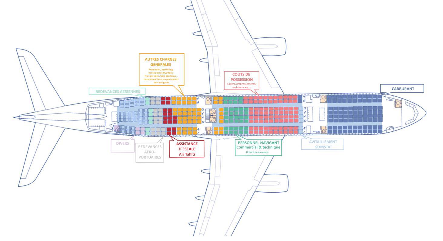 Cette infographie de l'APC à partir des données 2015 illustre les  différents coûts moyens des compagnies aériennes polynésiennes polynésiennes, représentés en nombre de sièges par avion. Ainsi, l'assistance d'escale  d'Air Tahiti représente 18 sièges, soit autant que les redevances aéroportuaires. Le carburant à lui seul représentait un coût cinq fois plus important avec 90 sièges.