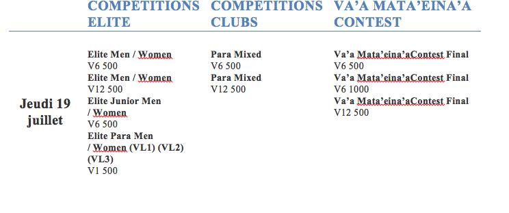 Programme des championnats du monde de Va'a-Vitesse: 81 titres mondiaux à décrocher