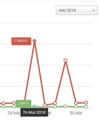 """DK provoque un """"effet scoop"""" sur nos statistiques du moi de mai ! Malheuresement, toutes ces pages-vues sont en fait les traces d'une attaque informatique... En rouge le nombre de pages-vues quotidien, en vert le nombre de visiteurs uniques."""
