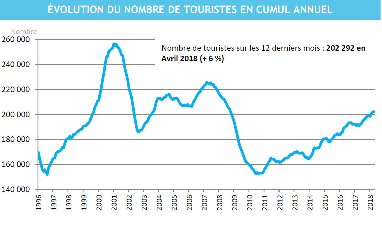 La fréquentation touristique progresse de 2,8% en avril 2018