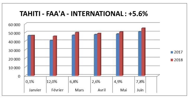 French Bee a réalisé 10 % du trafic aérien en juin