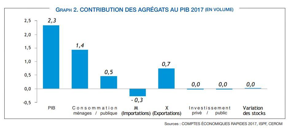 Les deux principaux moteurs de cette croissance ont été la consommation des ménages et les exportations (à 80% le tourisme, qui compte comme une exportation de service). À noter que la hausse des importations contribue négativement au PIB.