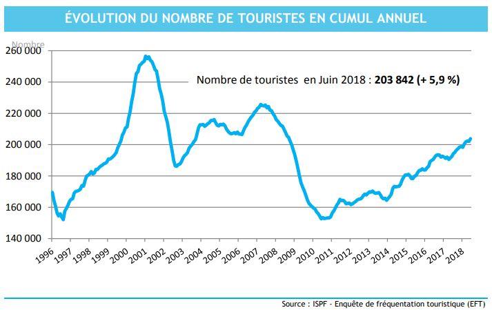 L'effet French Bee déjà visible dans les chiffres du tourisme