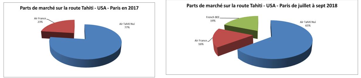 Tahiti-Paris : French Bee se positionne en numéro 2 devant Air France