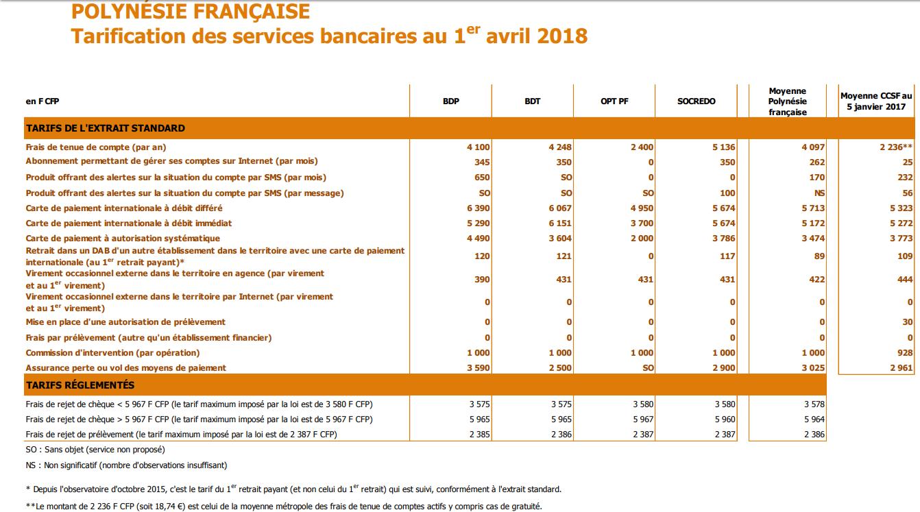 Comparez les frais des différentes banques polynésienne grâce à ce tableau fourni par l'Observatoire des tarifs bancaires 2018.