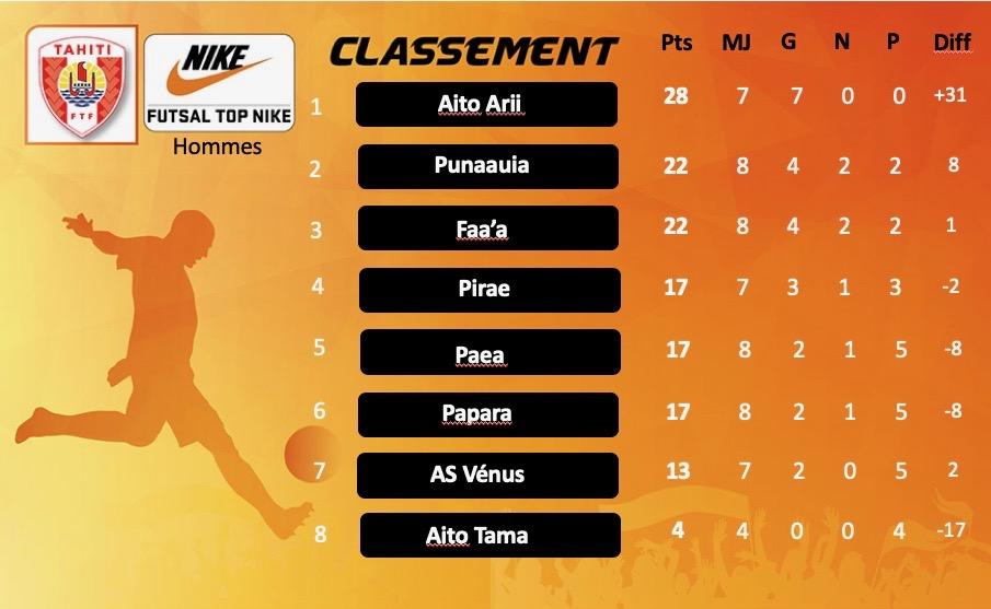Futsal – Championnat Top Nike : Le niveau des équipes en progression