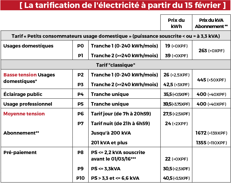 La tarification de l'électricité applicable à partir du 15 février 2019 (et le montant de l'augmentation par unité tarifaire).